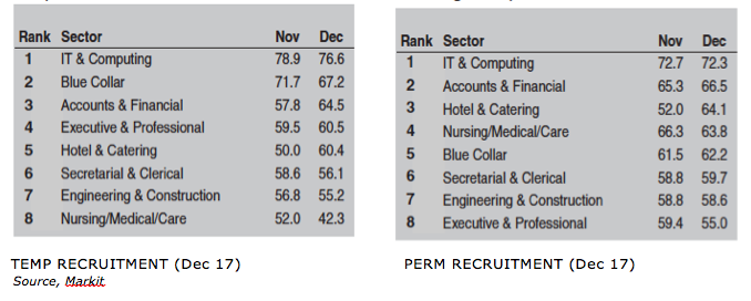 Markit Dec 17 temp and perm recruitment by sector