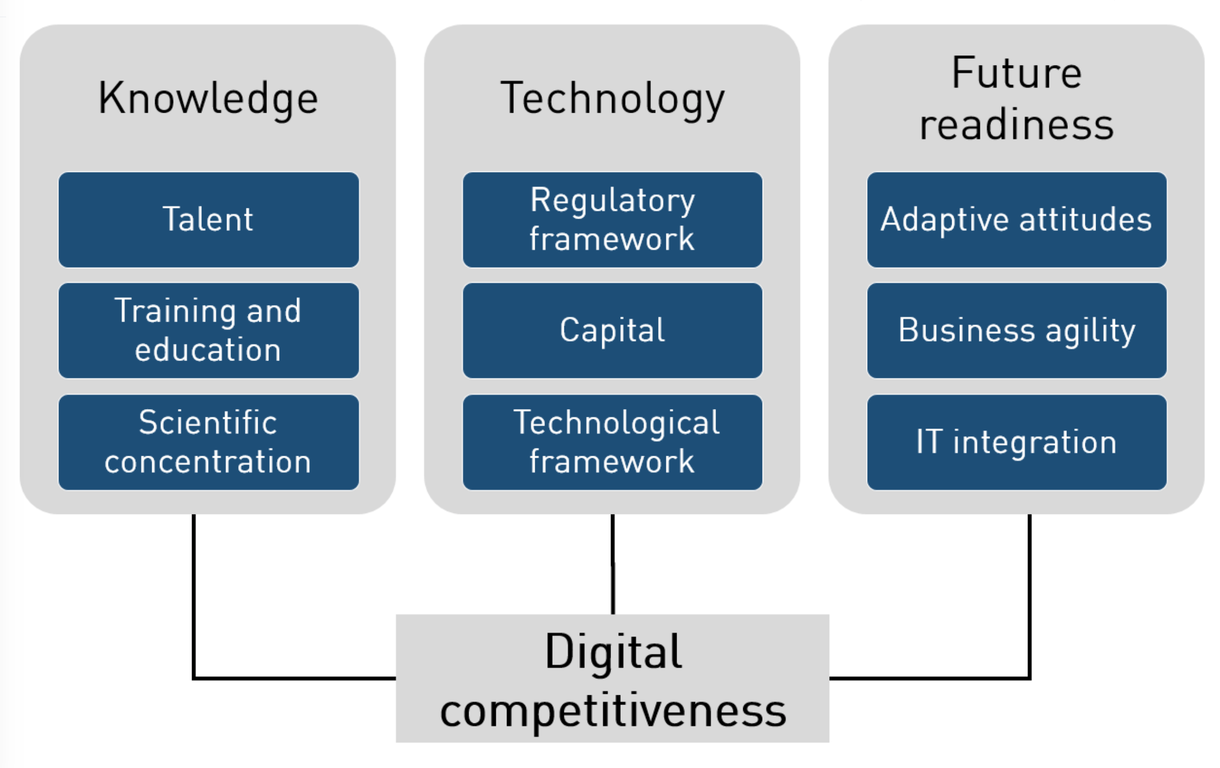Digital competitiveness model graphic