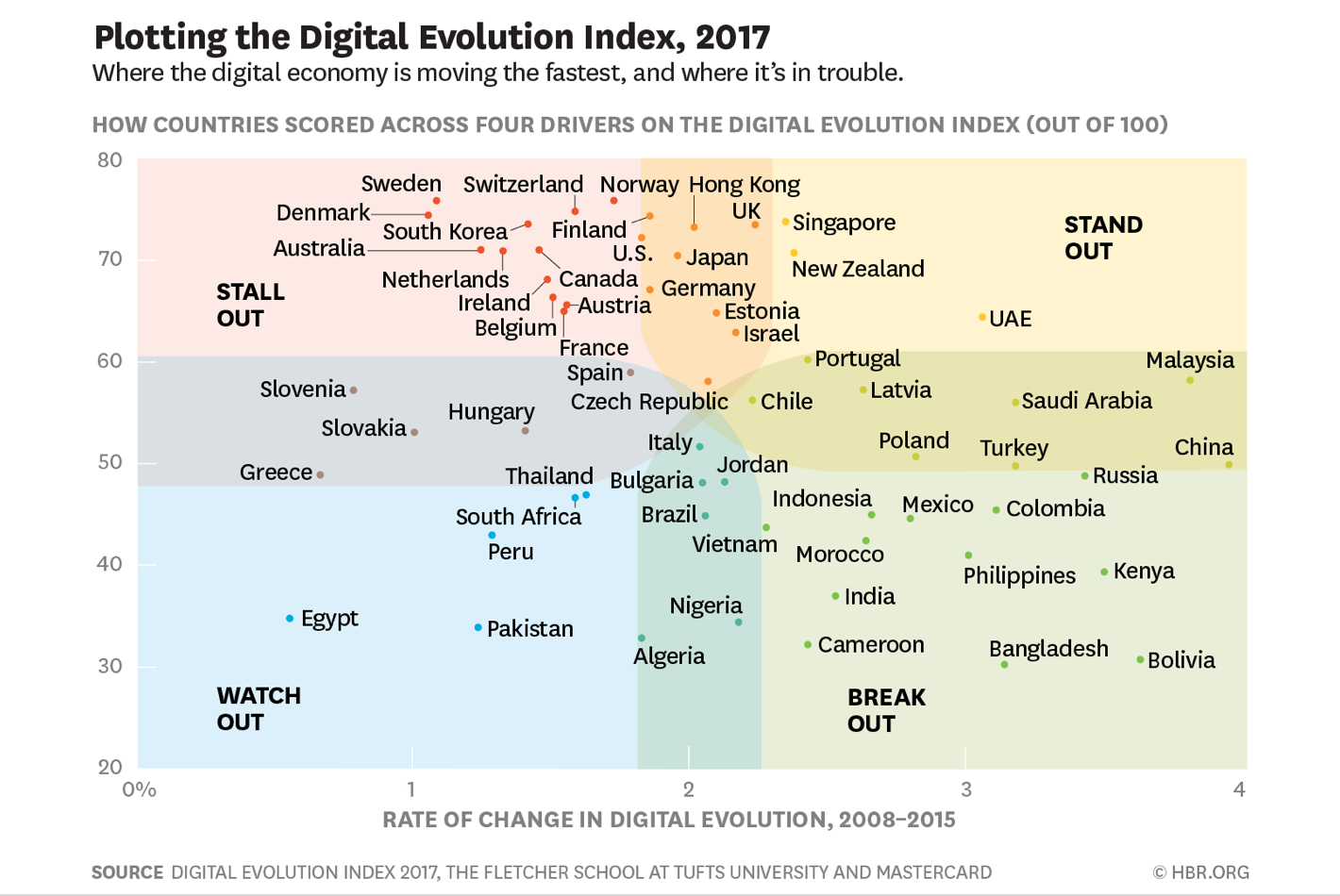 Digital evolution graphic