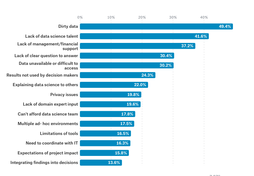 Dirty data graphic from Kaggle Survey