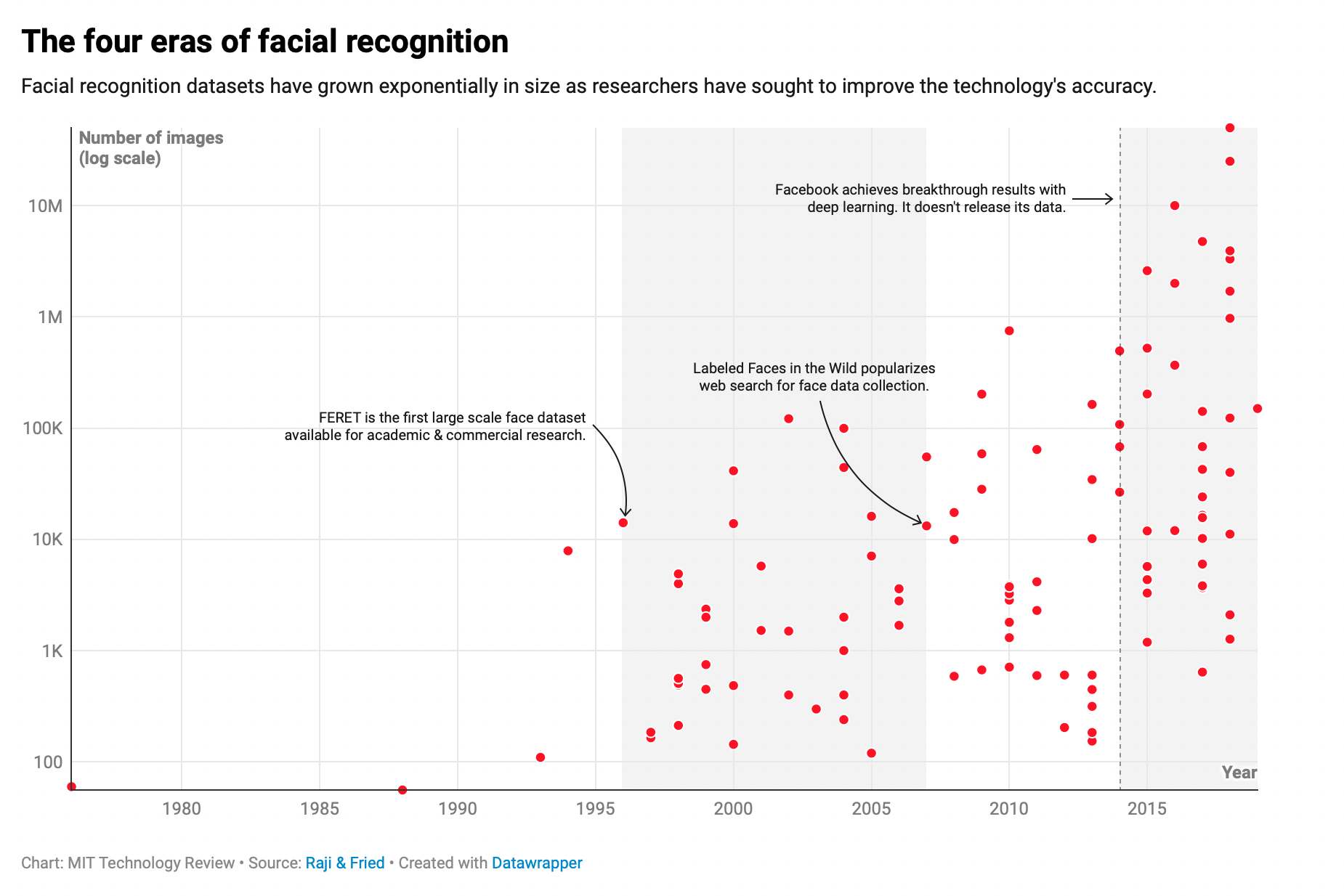 Four eras of Facial Recognition