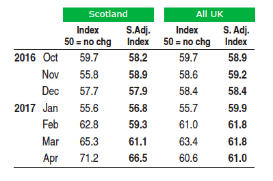 Table from Markit April 2017