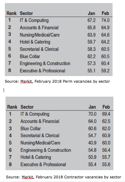 Markit Feb 18 recruitment by sector