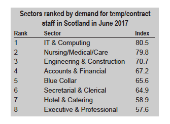 Markit June 17 temp figures