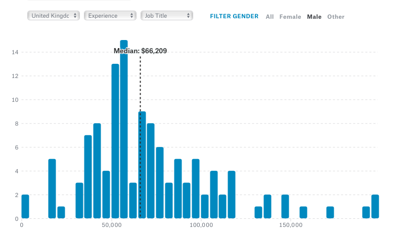 Male Data Scientists salaries