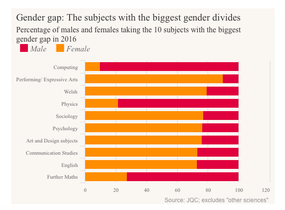 Gender Gap graphic