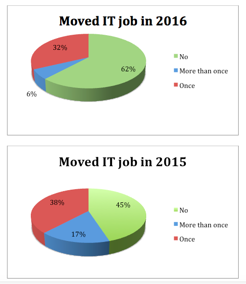Moved job, 2016 and 2017 pie charts