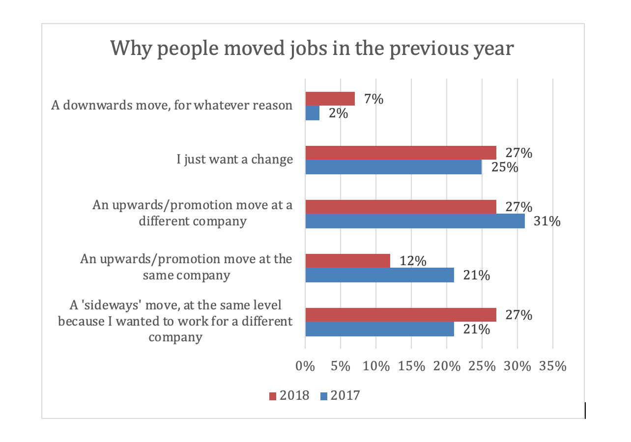 Why people moved jobs graphic