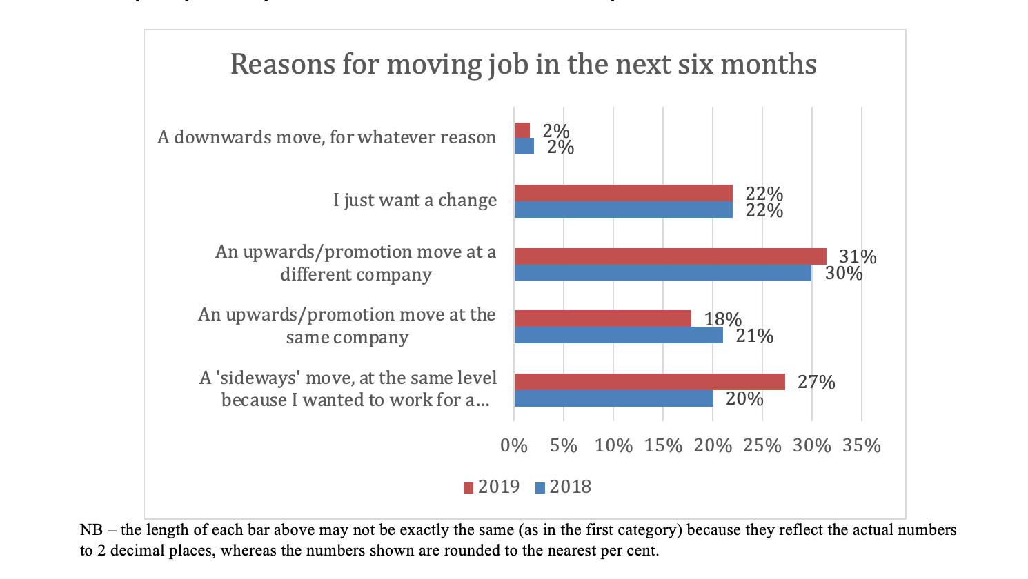 Moving jobs in next six months