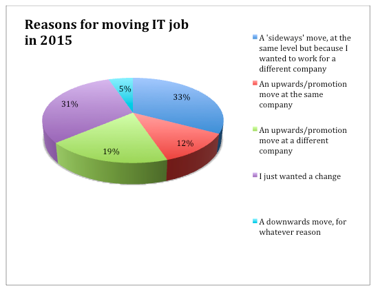 Reason for moving 2015 graphic