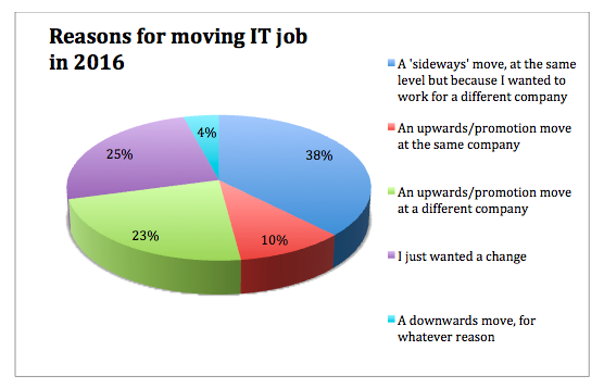 Reason for moving 2016 graphic