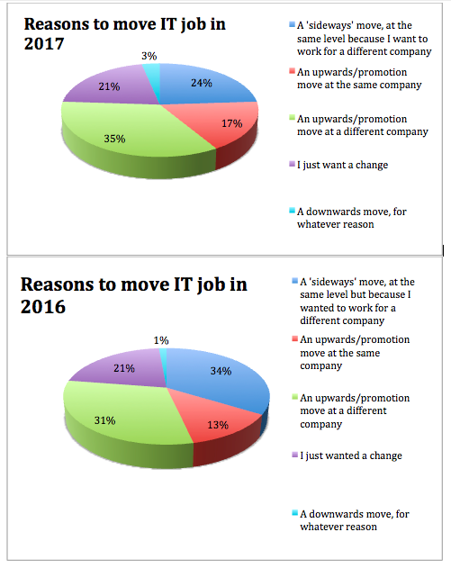 Reasons why people want to move jobs in 2017 and in 2016.