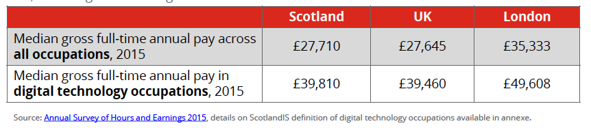 Salary information from ScotlandIS