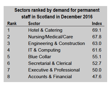 Markit December perm stats for Scotland