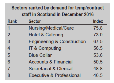Markit temp stats for December