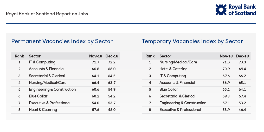 Markit Dec 2018 by sector