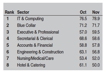 Temp recruitment by sector, Markit, Nov 17