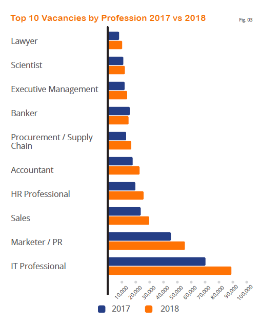 Top 10 vacancies by profession