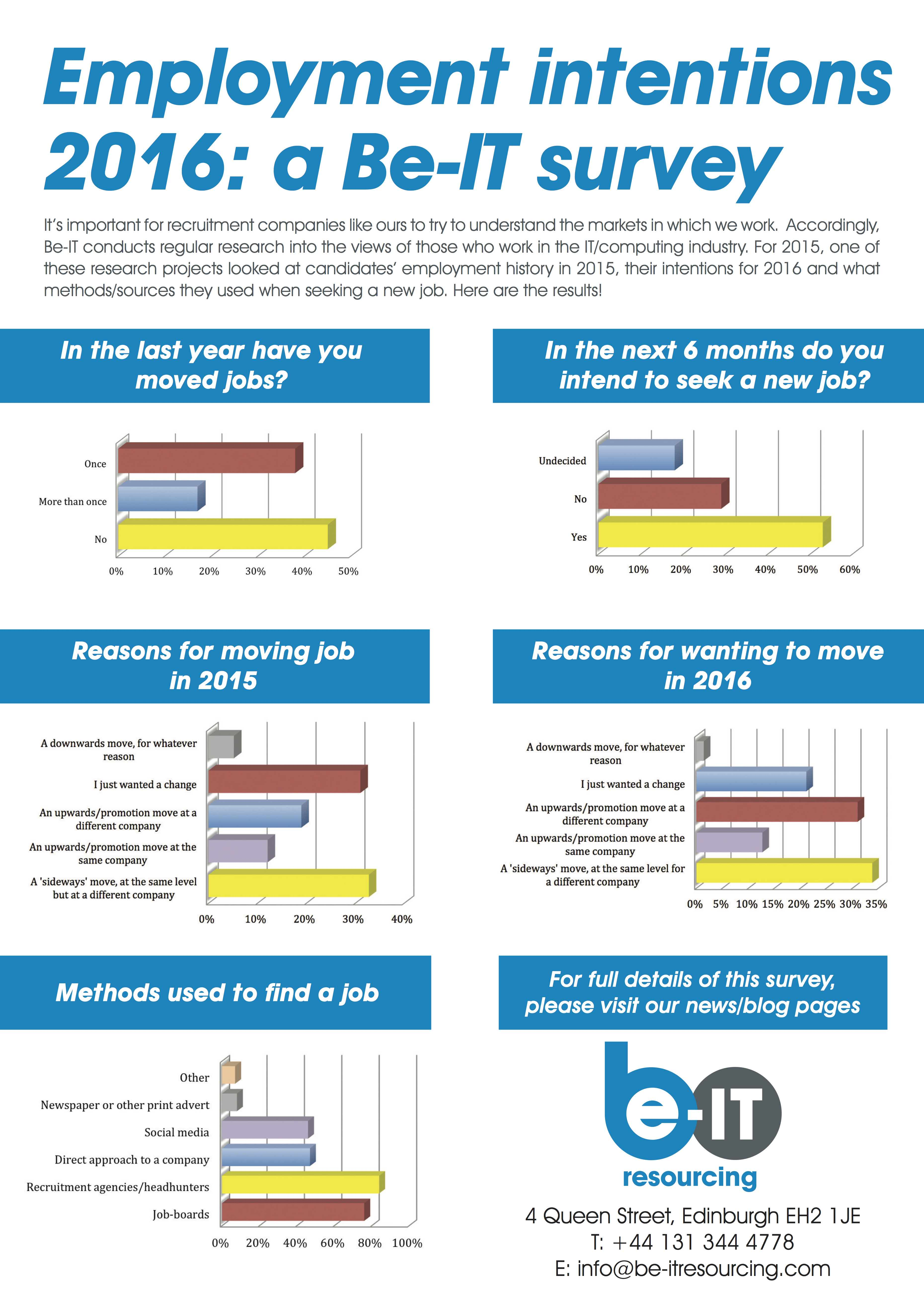 Be-IT research infographic