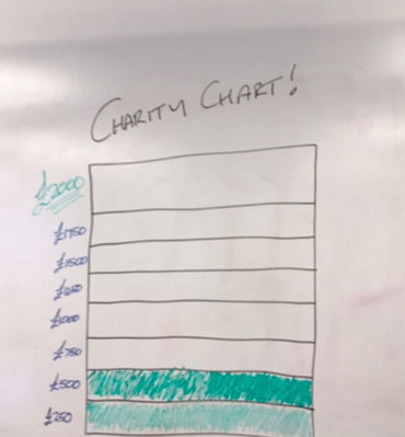 Fundraising chart in Be-IT Office.