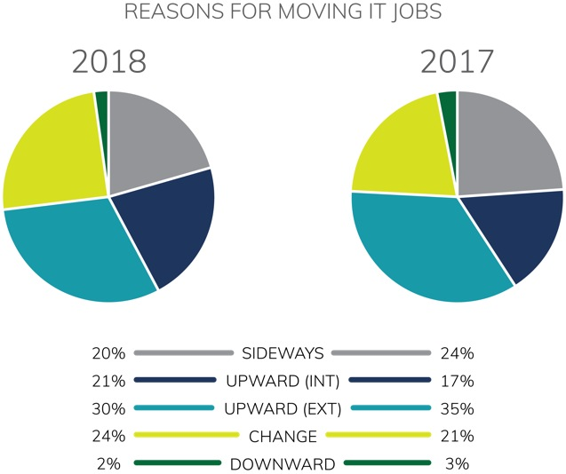 Be-IT reasons for moving jobs 2017-18